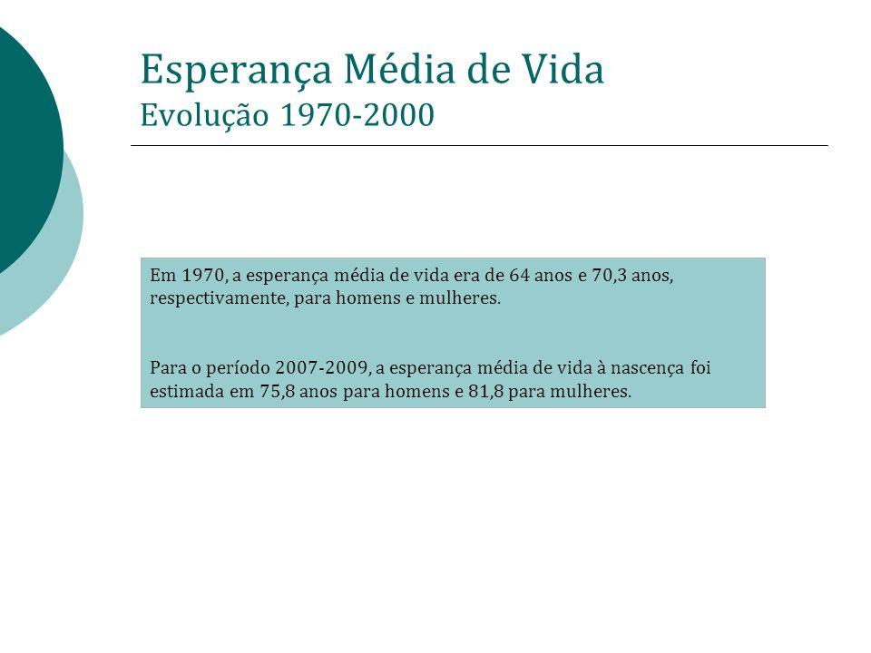 Esperança Média de Vida Evolução 1970-2000
