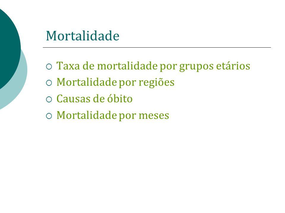 Mortalidade Taxa de mortalidade por grupos etários