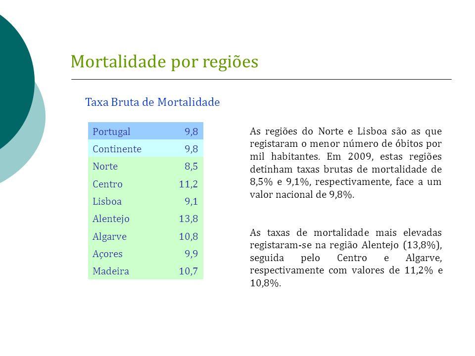 Mortalidade por regiões