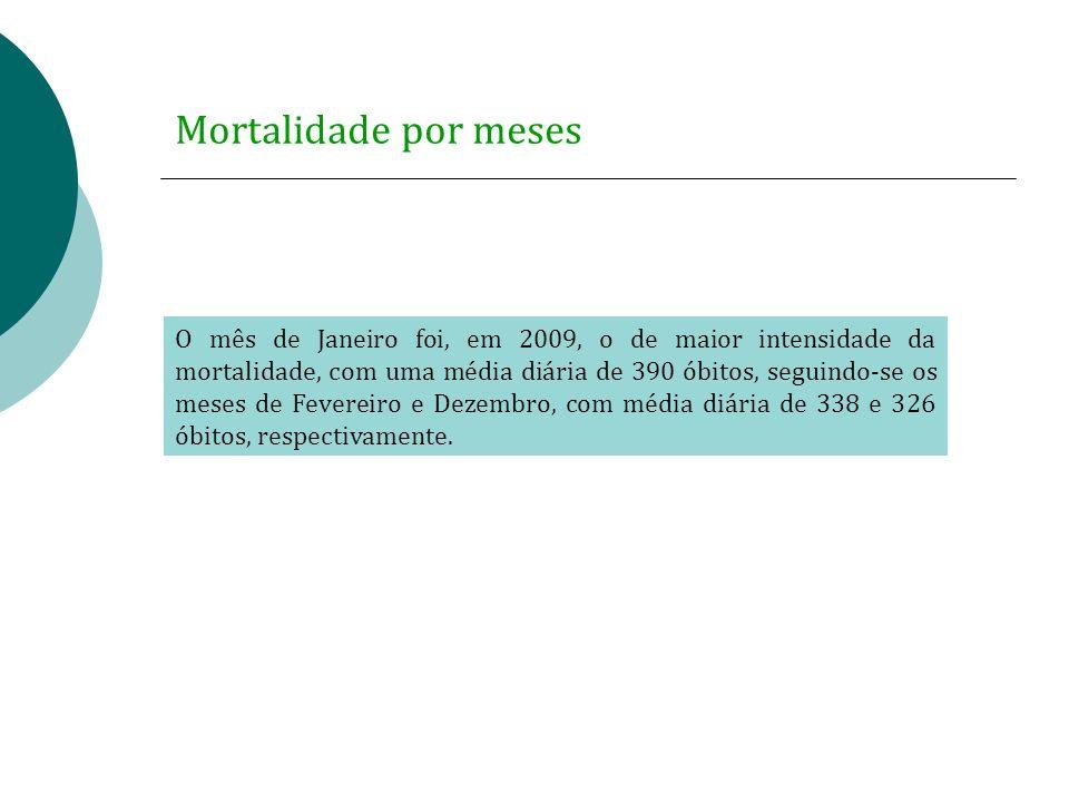 Mortalidade por meses