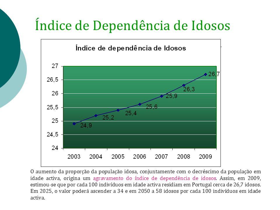 Índice de Dependência de Idosos