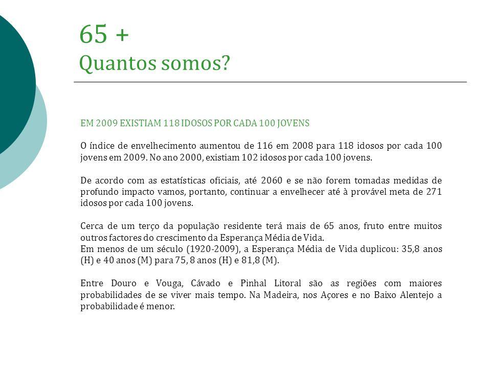 65 + Quantos somos EM 2009 EXISTIAM 118 IDOSOS POR CADA 100 JOVENS