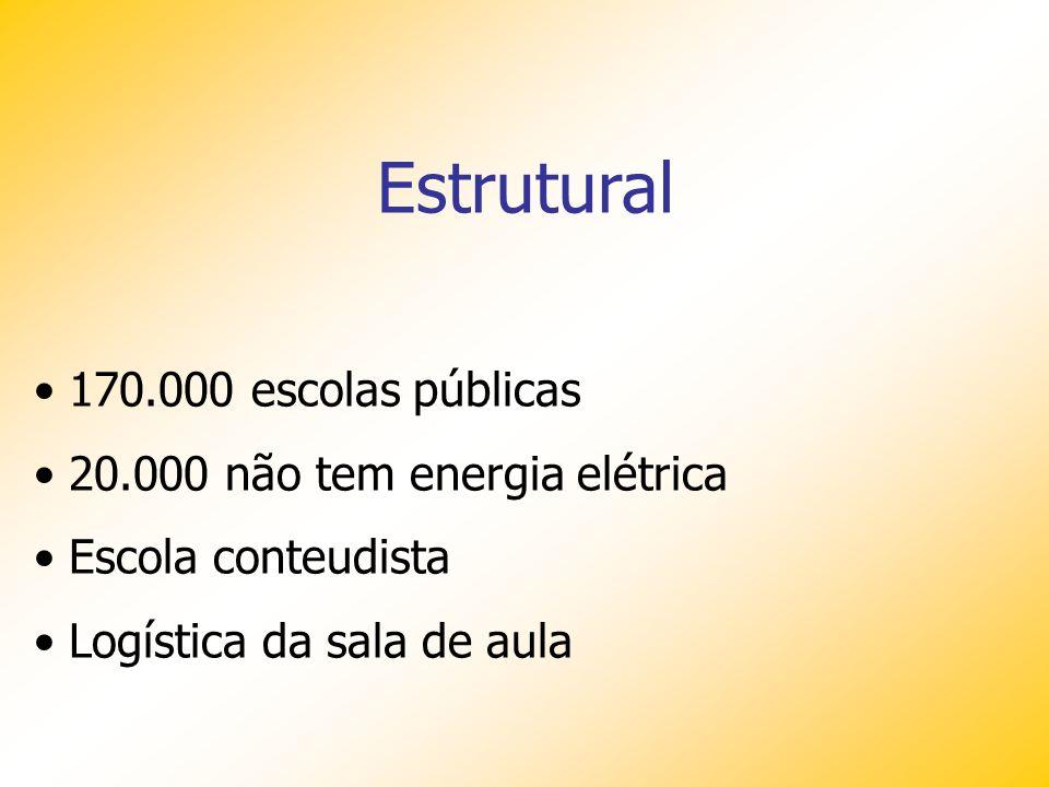 Estrutural 170.000 escolas públicas 20.000 não tem energia elétrica