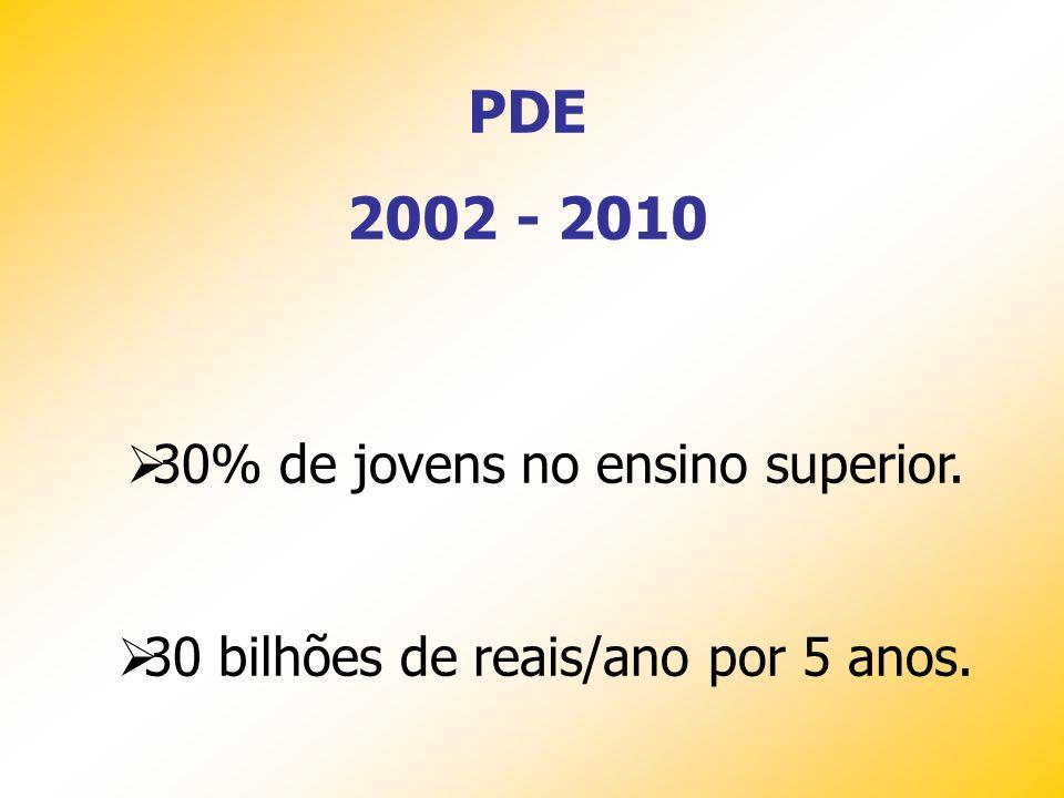 PDE 2002 - 2010 30% de jovens no ensino superior.