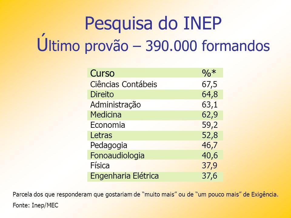 Pesquisa do INEP Último provão – 390.000 formandos