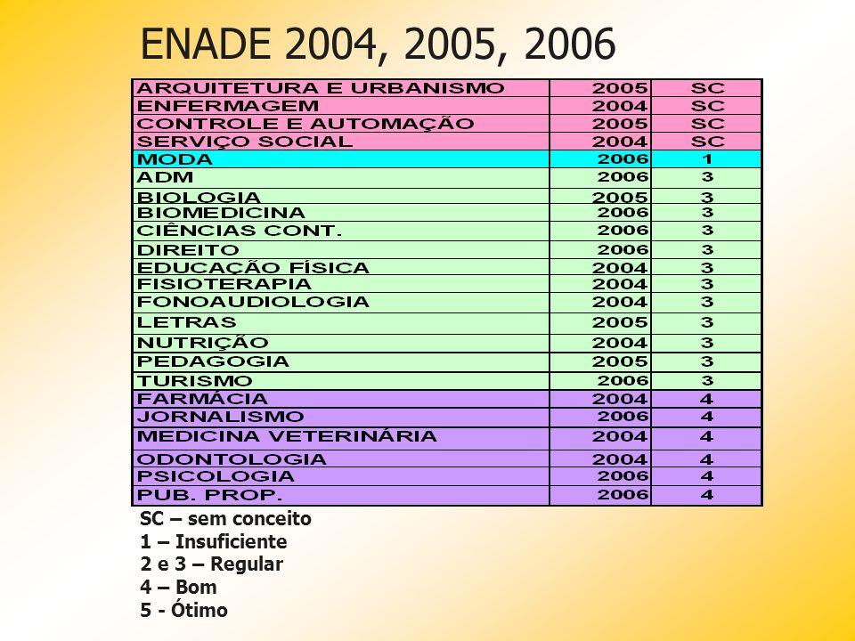 ENADE 2004, 2005, 2006 SC – sem conceito 1 – Insuficiente