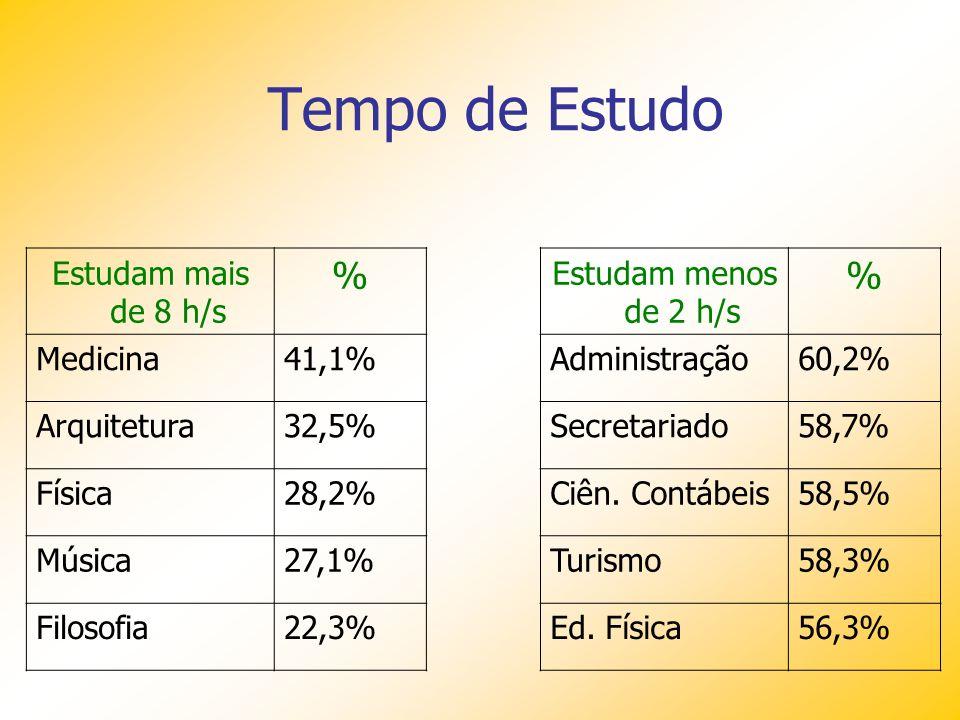 Tempo de Estudo % % Estudam mais de 8 h/s Medicina 41,1% Arquitetura