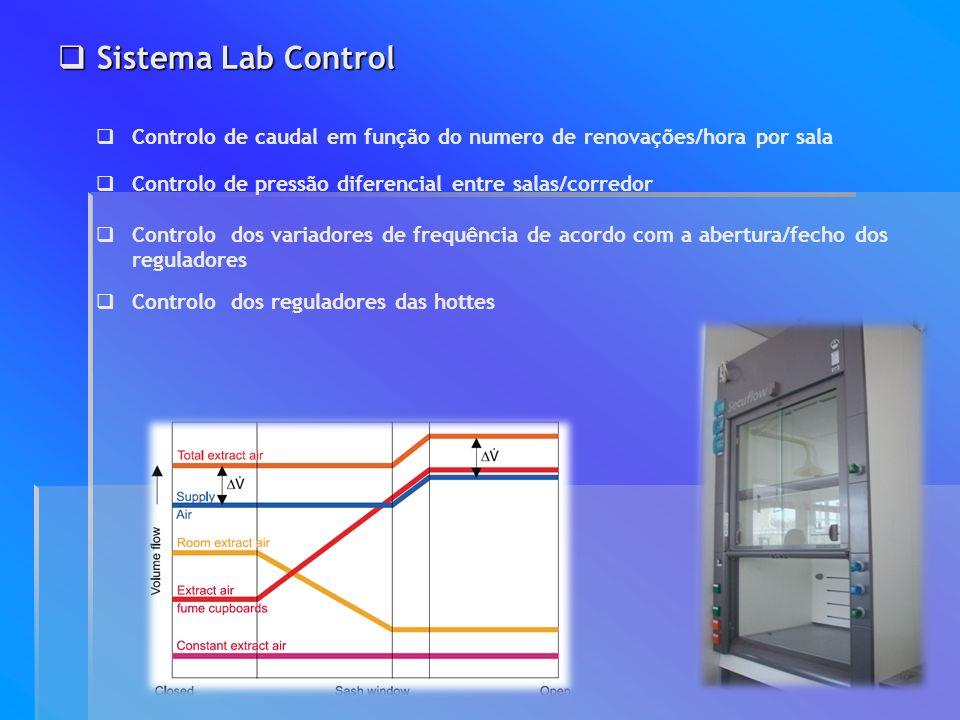 Sistema Lab Control Controlo de caudal em função do numero de renovações/hora por sala. Controlo de pressão diferencial entre salas/corredor.