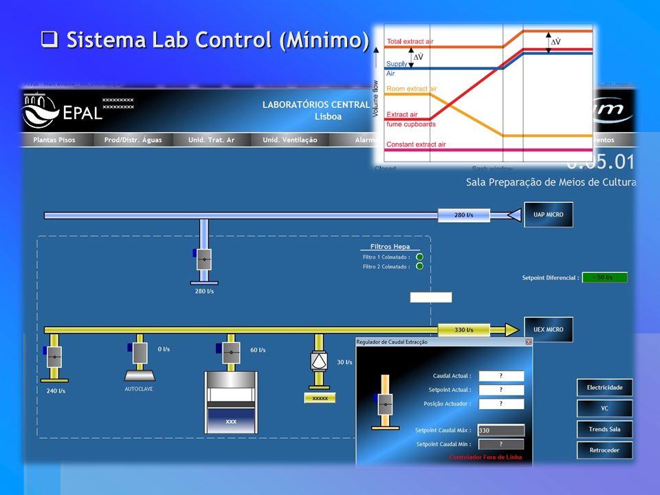 Sistema Lab Control (Mínimo)