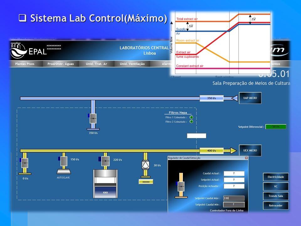 Sistema Lab Control(Máximo)