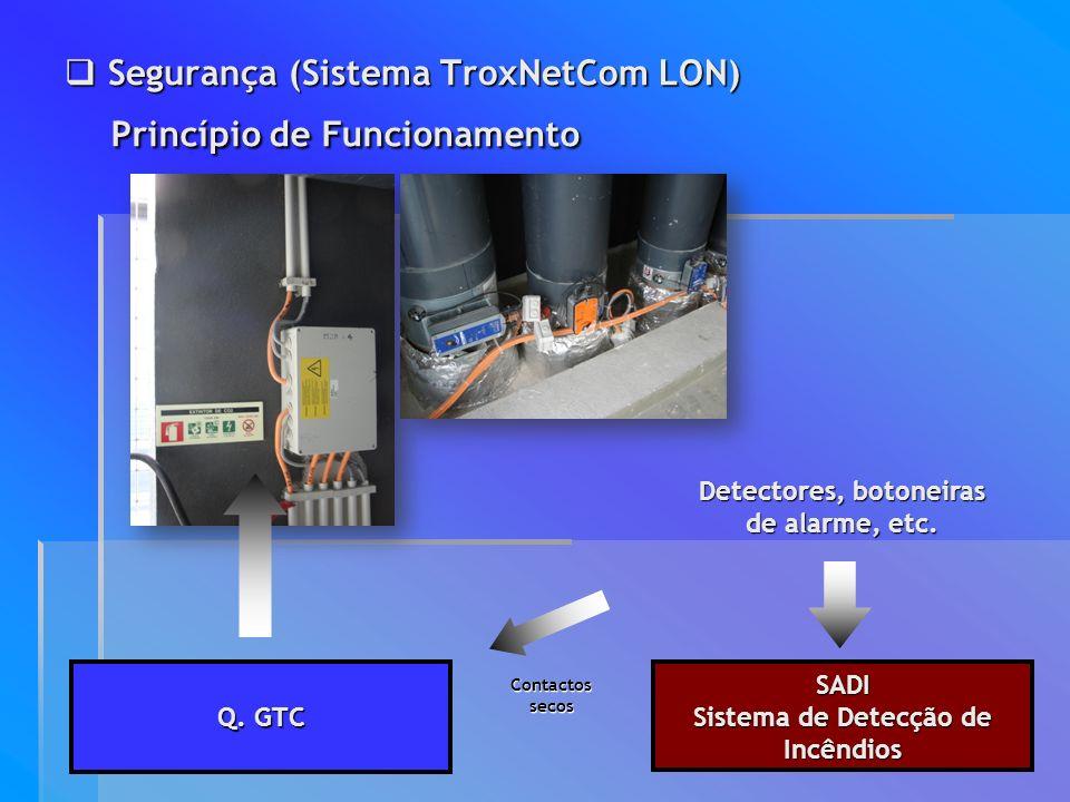 Segurança (Sistema TroxNetCom LON)