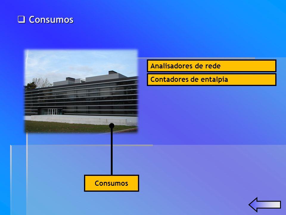 Consumos Analisadores de rede Contadores de entalpia Consumos