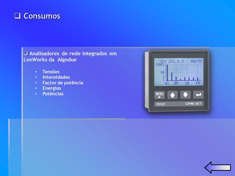 Consumos Analisadores de rede integrados em LonWorks da Algodue