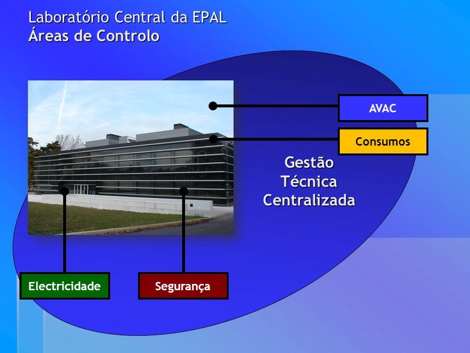 Laboratório Central da EPAL Áreas de Controlo