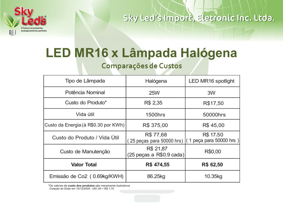 LED MR16 x Lâmpada Halógena