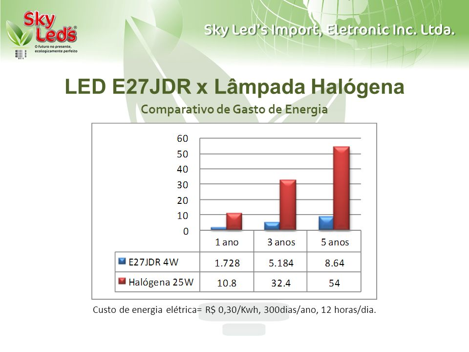LED E27JDR x Lâmpada Halógena Comparativo de Gasto de Energia