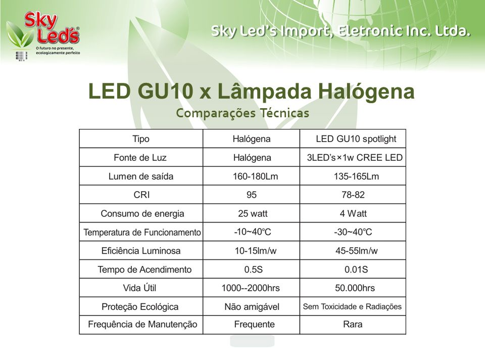 LED GU10 x Lâmpada Halógena