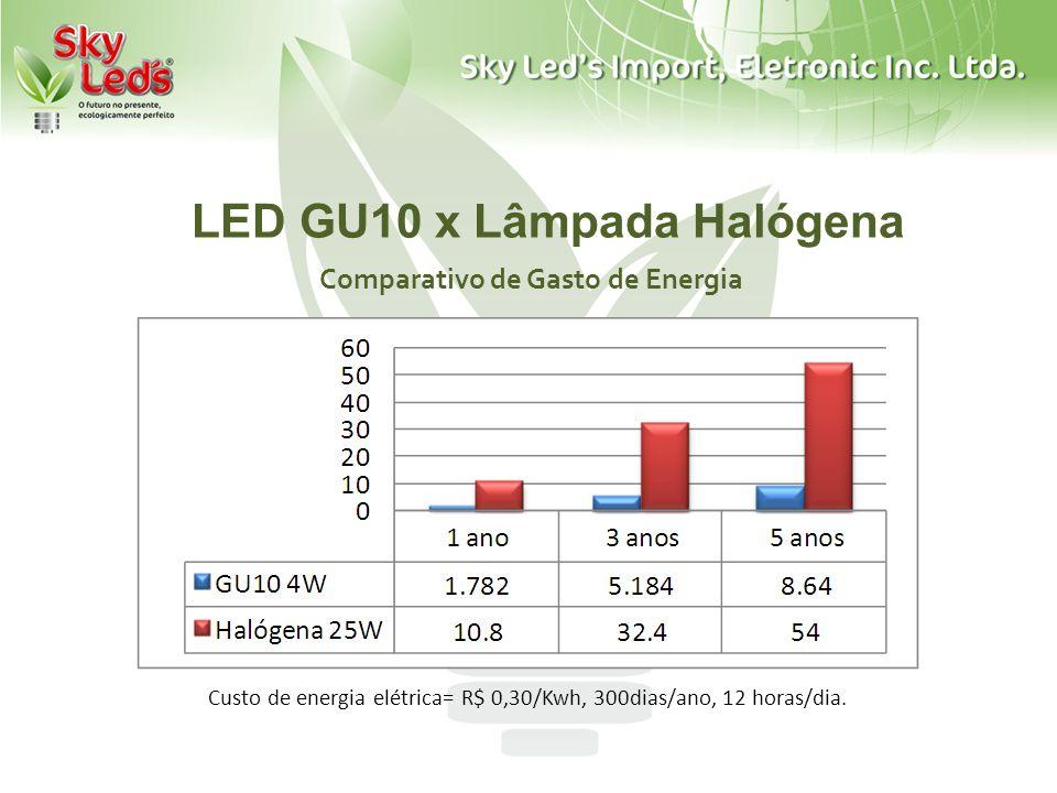 LED GU10 x Lâmpada Halógena Comparativo de Gasto de Energia