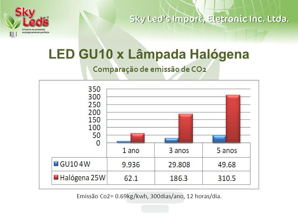 LED GU10 x Lâmpada Halógena Comparação de emissão de CO2