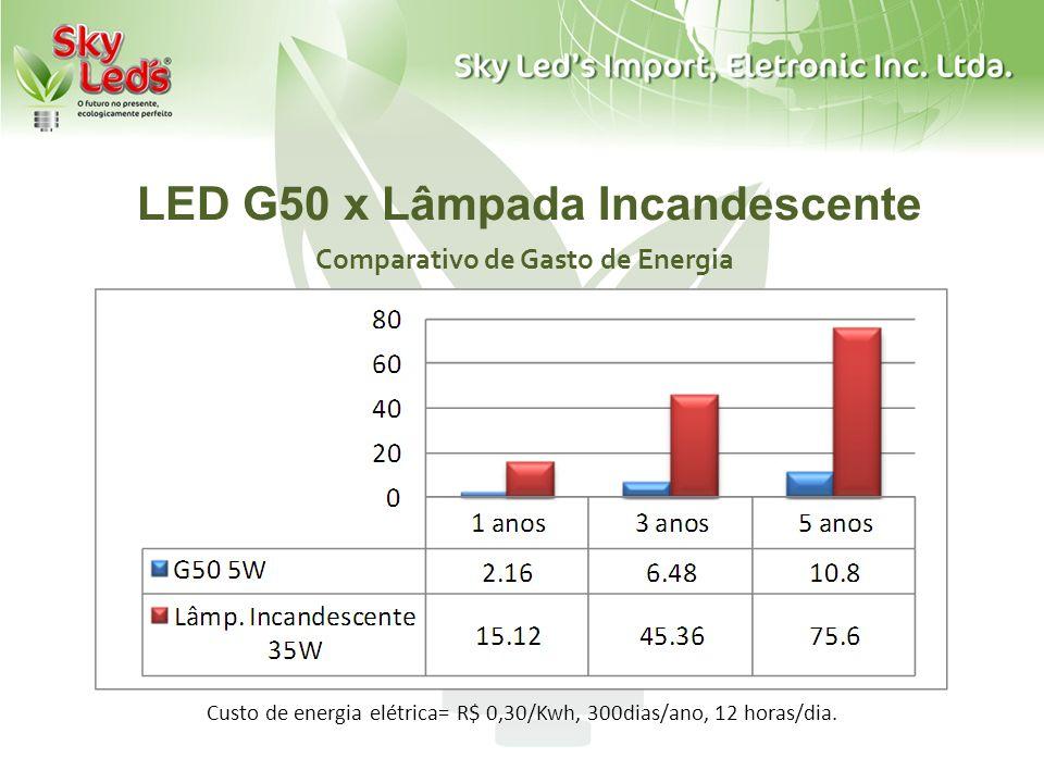 LED G50 x Lâmpada Incandescente Comparativo de Gasto de Energia