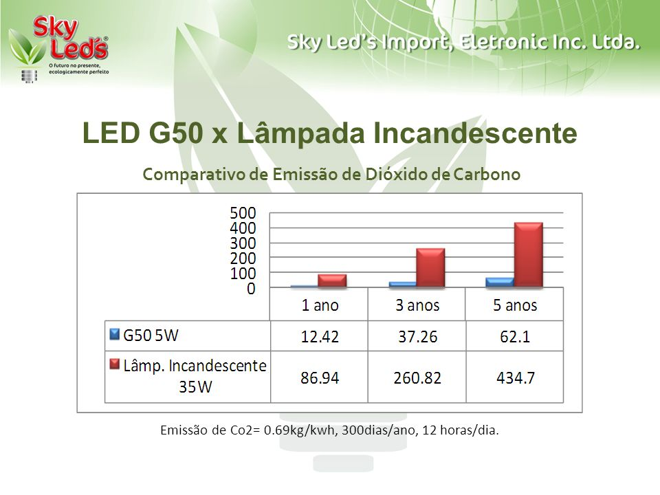 LED G50 x Lâmpada Incandescente