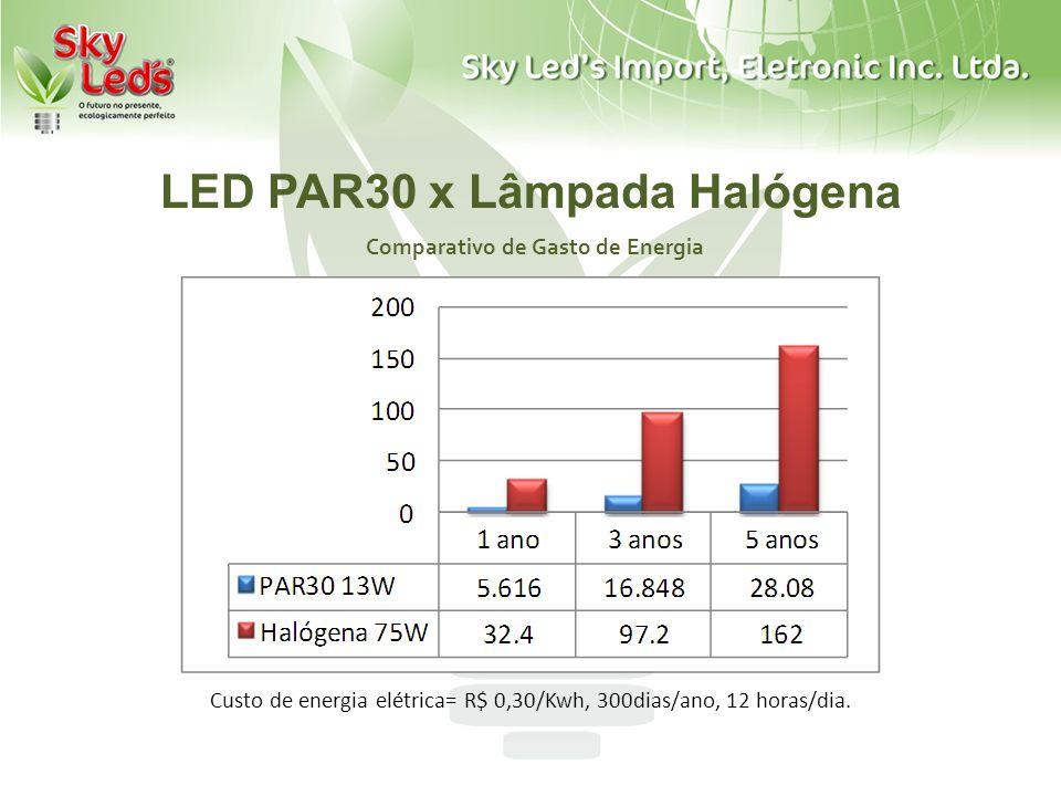 LED PAR30 x Lâmpada Halógena Comparativo de Gasto de Energia