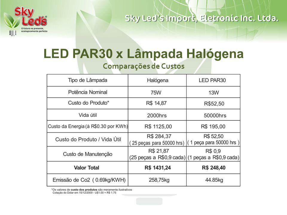 LED PAR30 x Lâmpada Halógena