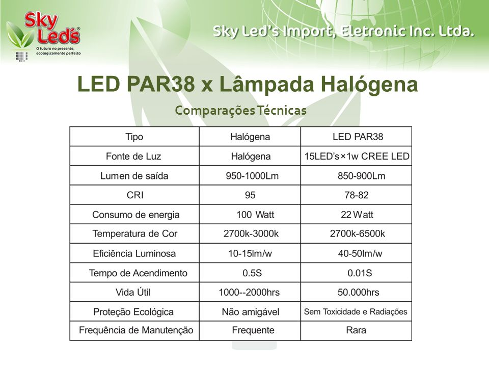 LED PAR38 x Lâmpada Halógena
