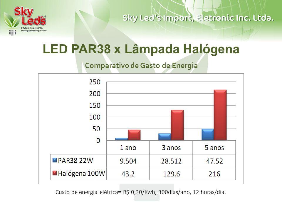 LED PAR38 x Lâmpada Halógena Comparativo de Gasto de Energia