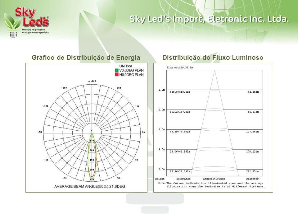 Gráfico de Distribuição de Energia Distribuição do Fluxo Luminoso