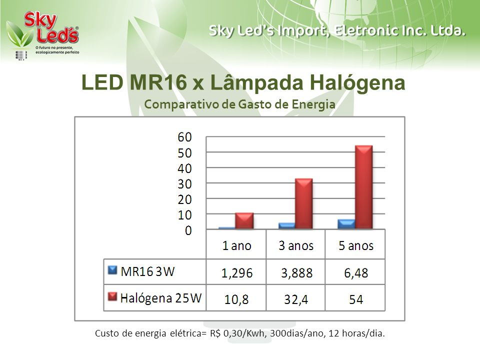 LED MR16 x Lâmpada Halógena Comparativo de Gasto de Energia