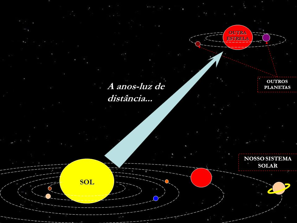 A anos-luz de distância...