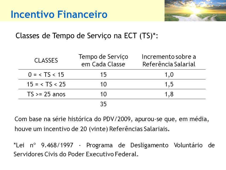 Incentivo Financeiro Classes de Tempo de Serviço na ECT (TS)*: CLASSES