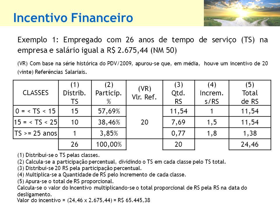 Incentivo Financeiro Exemplo 1: Empregado com 26 anos de tempo de serviço (TS) na empresa e salário igual a R$ 2.675,44 (NM 50)