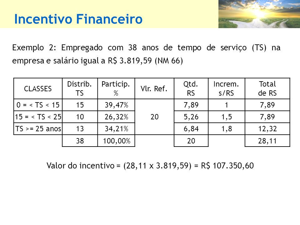 Valor do incentivo = (28,11 x 3.819,59) = R$ 107.350,60