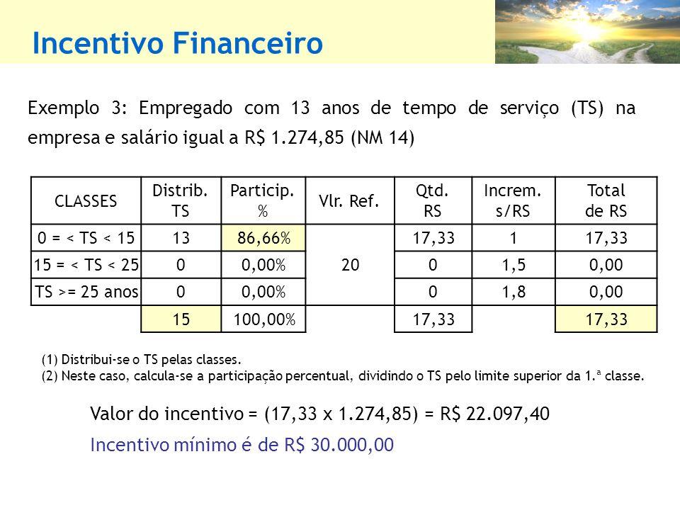 Incentivo Financeiro Exemplo 3: Empregado com 13 anos de tempo de serviço (TS) na empresa e salário igual a R$ 1.274,85 (NM 14)