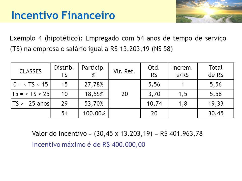 Incentivo Financeiro Exemplo 4 (hipotético): Empregado com 54 anos de tempo de serviço (TS) na empresa e salário igual a R$ 13.203,19 (NS 58)