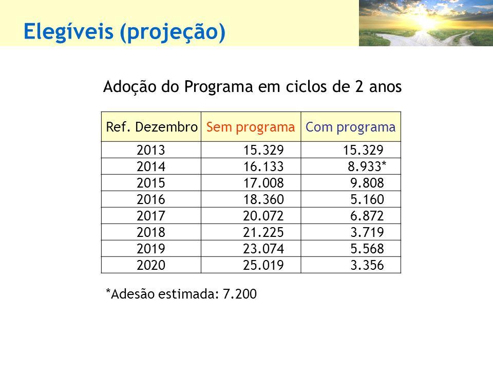 Elegíveis (projeção) Adoção do Programa em ciclos de 2 anos