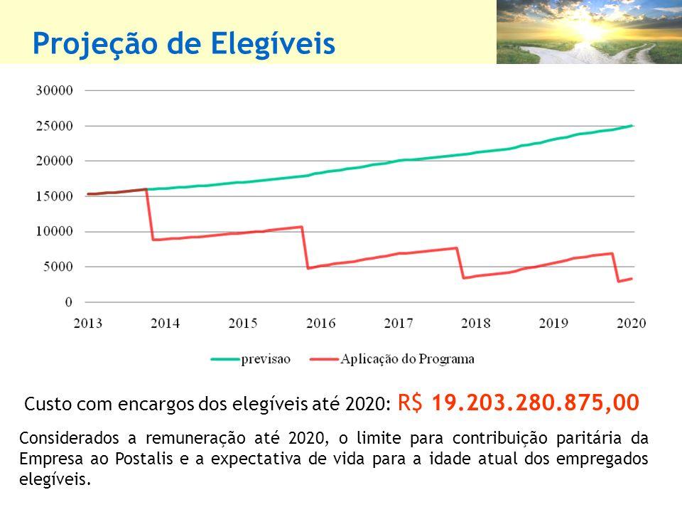 Projeção de Elegíveis Custo com encargos dos elegíveis até 2020: R$ 19.203.280.875,00.