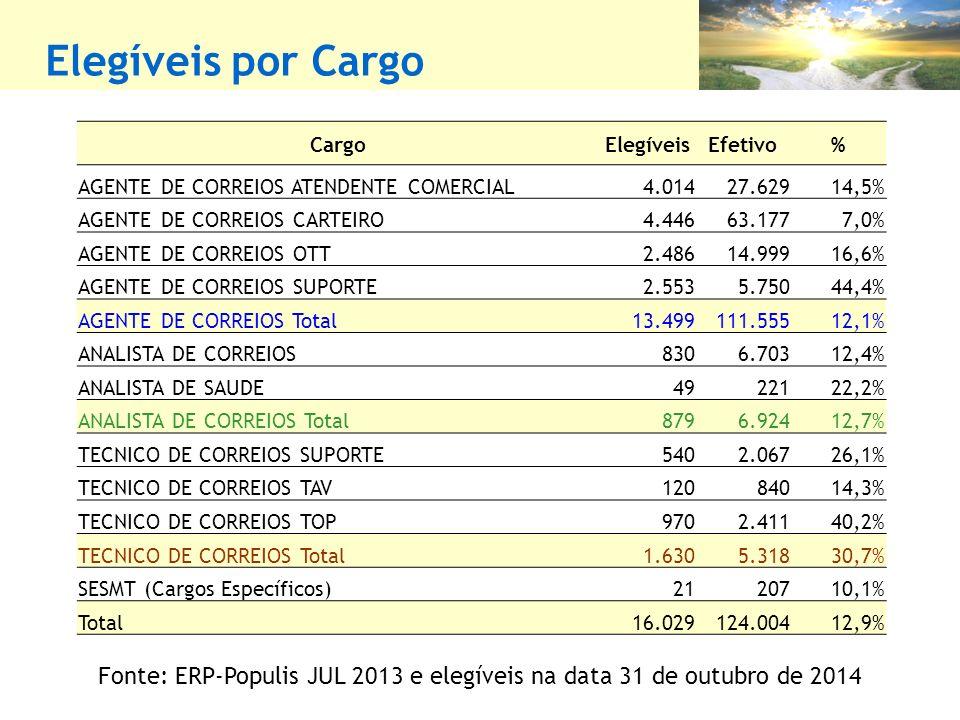 Fonte: ERP-Populis JUL 2013 e elegíveis na data 31 de outubro de 2014