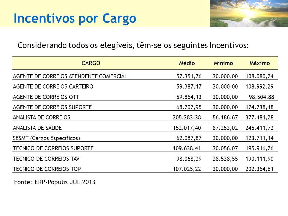 Incentivos por Cargo Considerando todos os elegíveis, têm-se os seguintes Incentivos: CARGO. Médio.