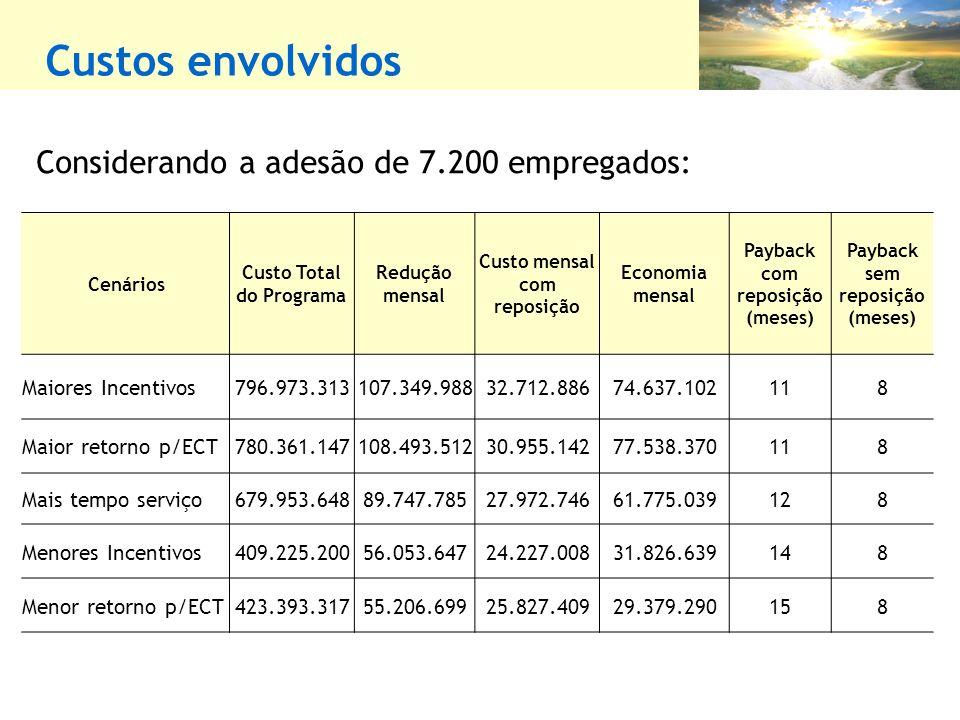Custos envolvidos Considerando a adesão de 7.200 empregados:
