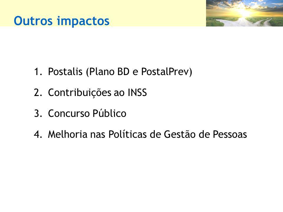 Outros impactos Postalis (Plano BD e PostalPrev) Contribuições ao INSS