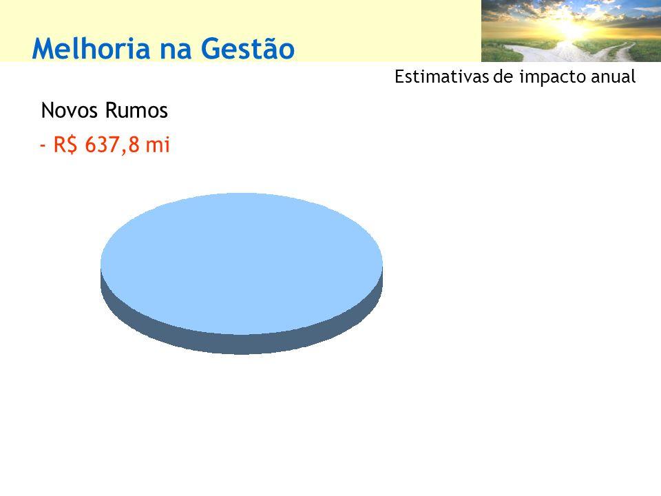 Melhoria na Gestão Novos Rumos - R$ 637,8 mi