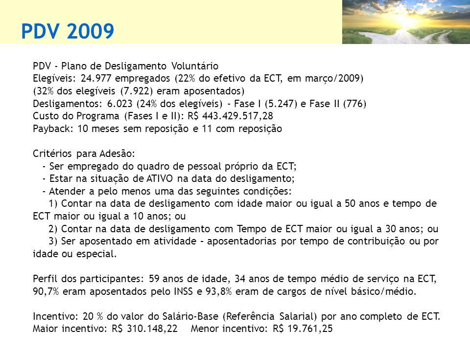 PDV 2009 PDV - Plano de Desligamento Voluntário
