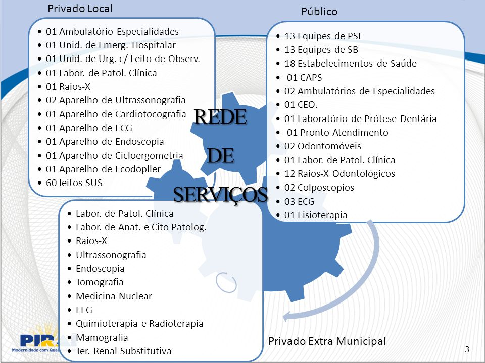 REDE DE SERVIÇOS Privado Local Público Privado Extra Municipal