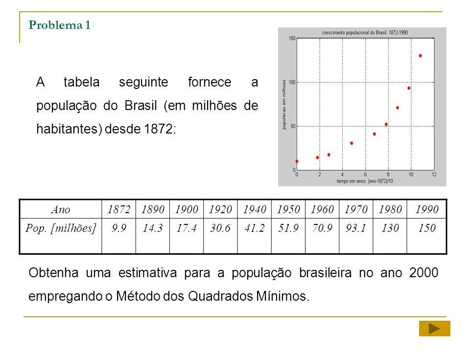 Problema 1 A tabela seguinte fornece a população do Brasil (em milhões de habitantes) desde 1872: Ano.