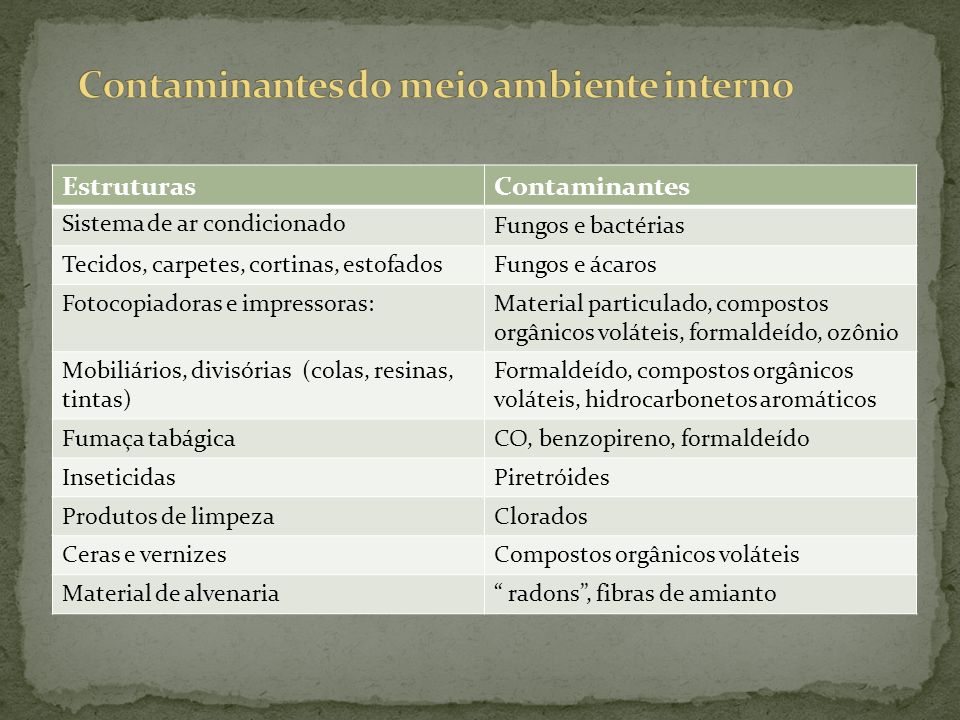 Contaminantes do meio ambiente interno