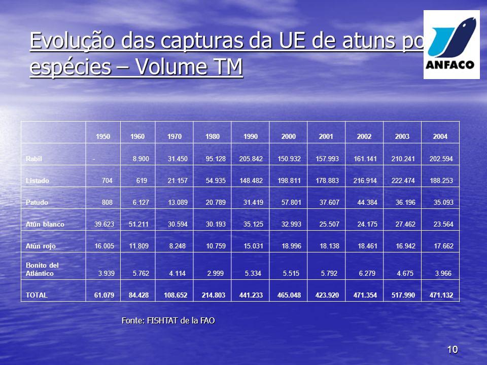 Evolução das capturas da UE de atuns por espécies – Volume TM