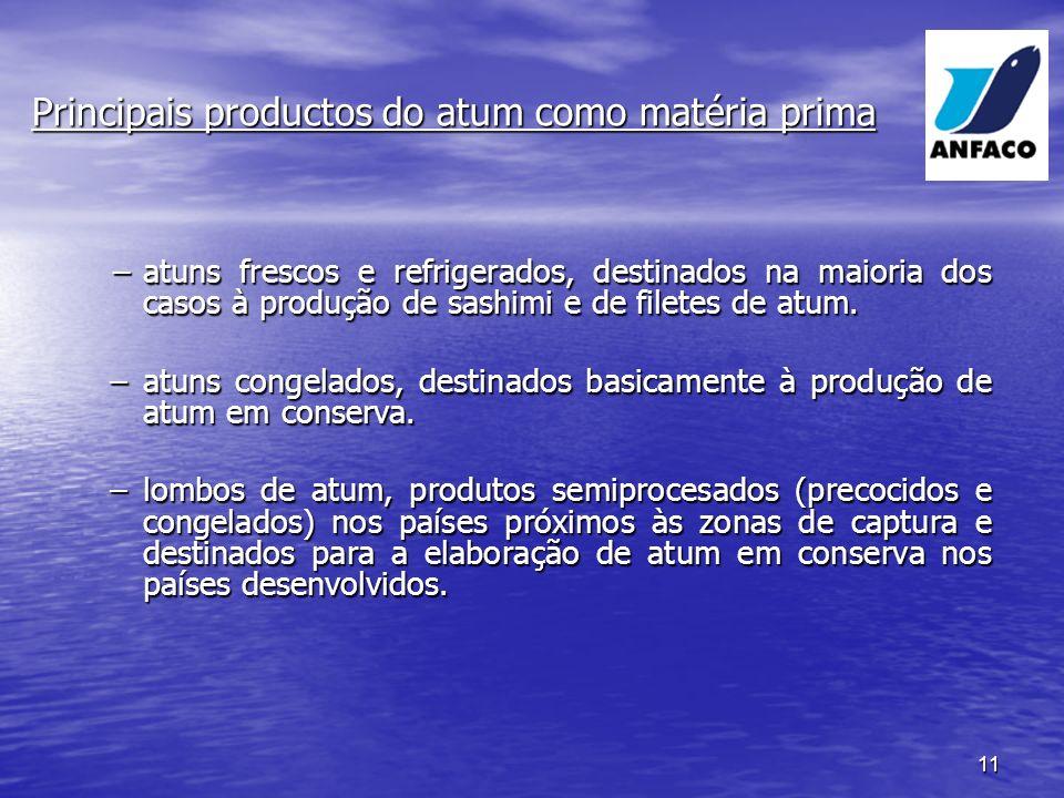 Principais productos do atum como matéria prima